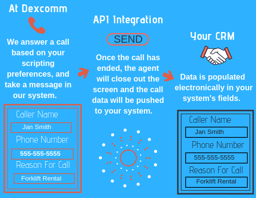 API Integration - How It Works
