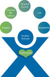 Dexcomm Core Values