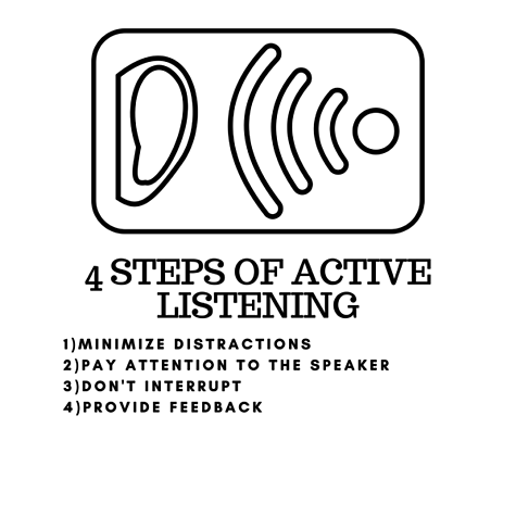 4 steps of active listening