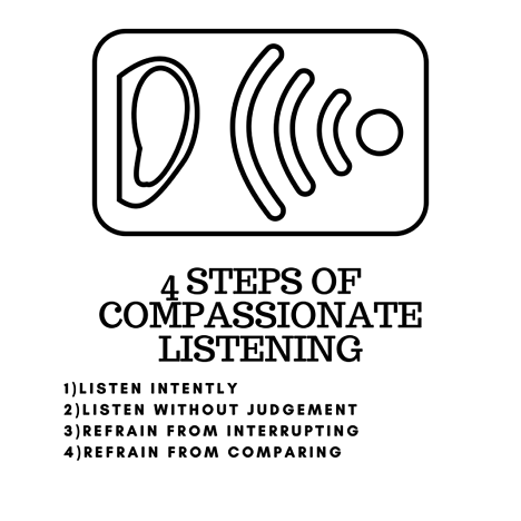 4 steps of compassionate listening