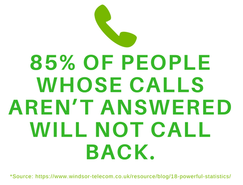 85% of people whose calls aren't answered will not call back