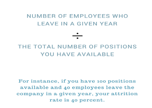 how to find annual attrition rate