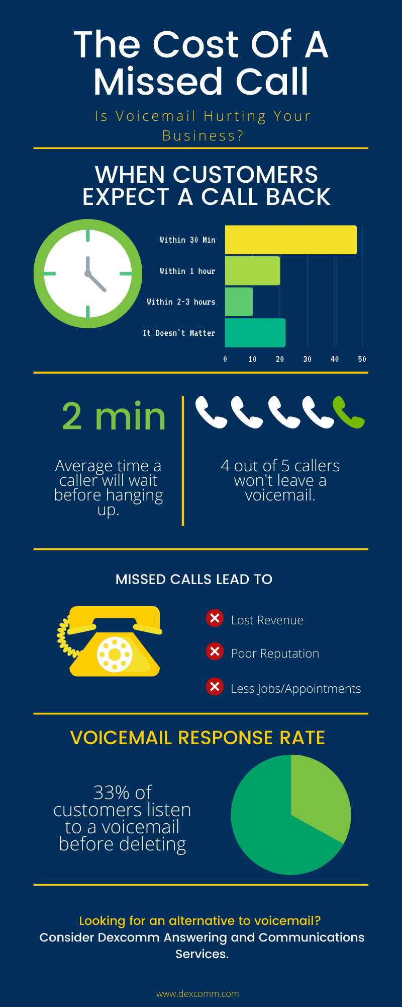 how missed calls hurt business infographic