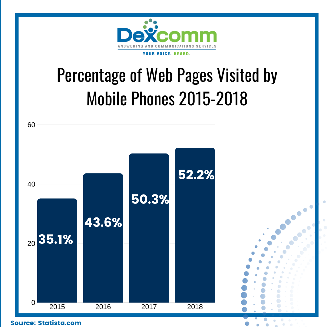 Percentage of web pages visited by mobile phones