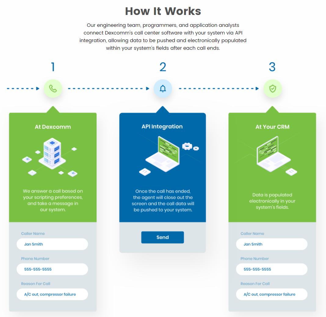 API: How It Works
