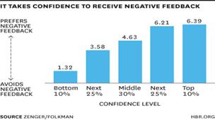 Negative Feedback Chart