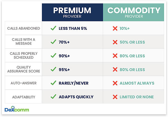 premium versus commodity answering services chart