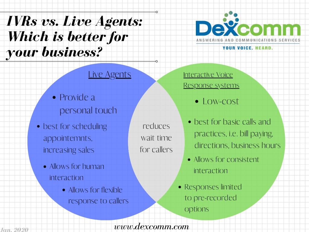 IVRs vs live agents